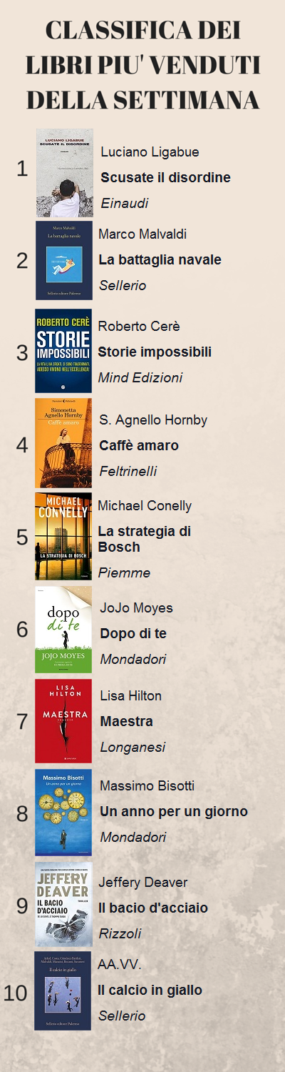 Classifica dei libri più venduti