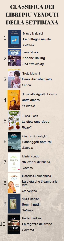 """""""Il mio libro sbagliato"""" di Greta Menchi al 3° posto dei libri più venduti della setttimana"""