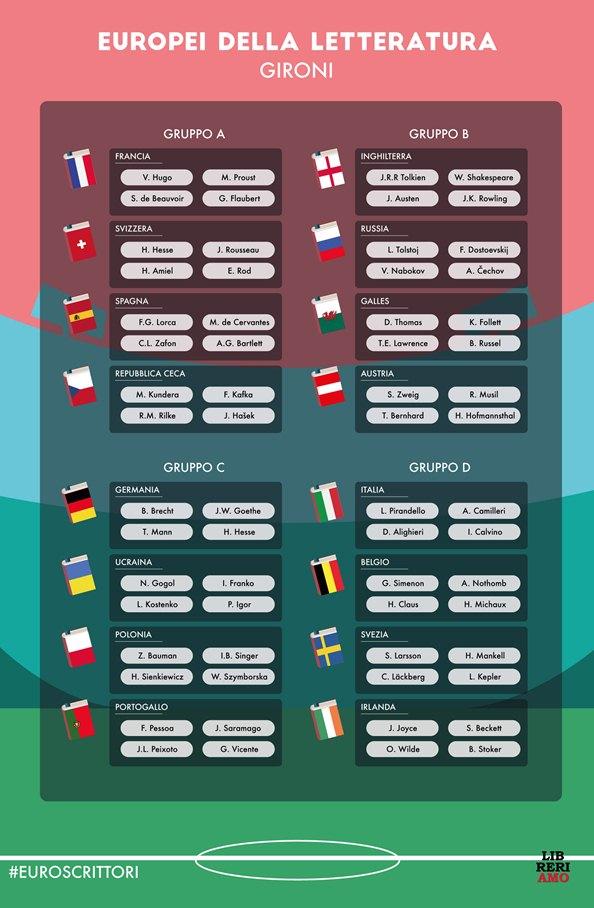 Europei Letteratura, i gironi