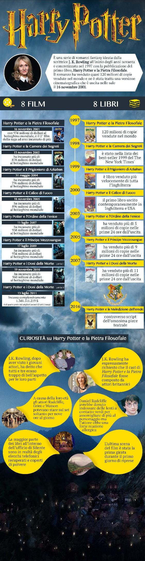 Infografica Harry Potter