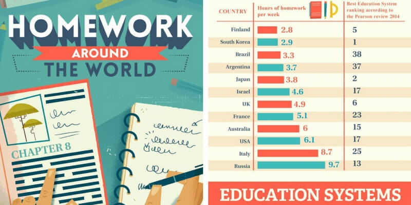 È davvero utile fare i compiti a casa?