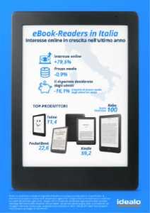 ebook reader in italia min