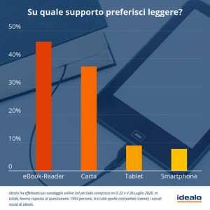 sondaggio preferenze supporto